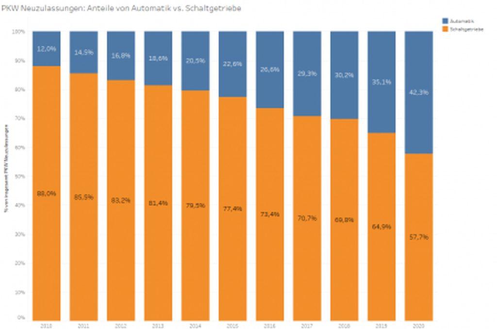Grafik: Entwicklung der Anteile von Automatik und Schaltgetriebe bei PKW-Neuzulassungen