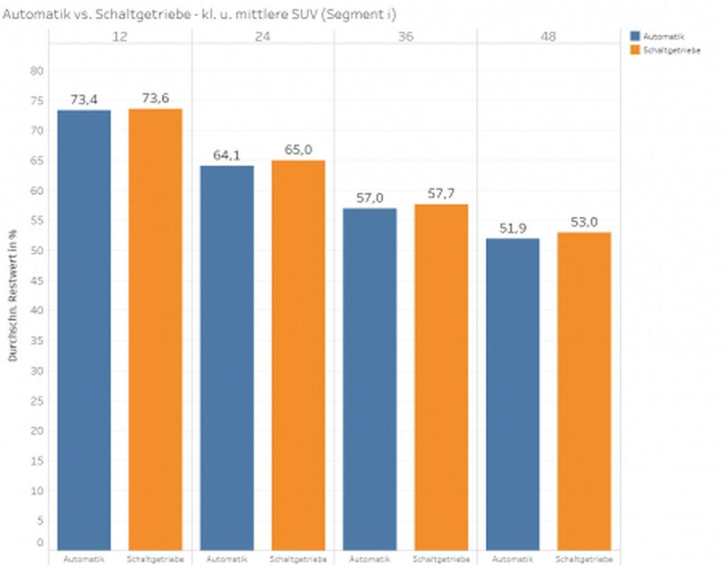 Grafik: Automatik vs. Schaltgetriebe - kleine und mittlere SUV ((Abb. 4: Durchschnittliche PKW-Restwerte im Verkauf; Automatik vs. Schaltgetriebe – (Segment i)