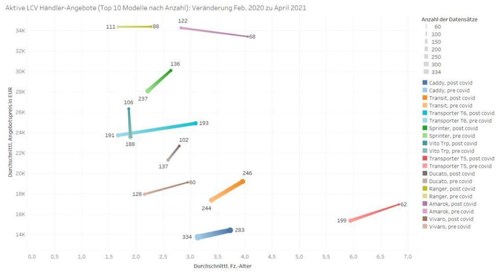 Veränderung der Angebotspreise, Angebotsvolumen und Durchschnittsalter der Top10 gehandelten gebrauchten LNF von Feb. 2020 zu Apr. 2021